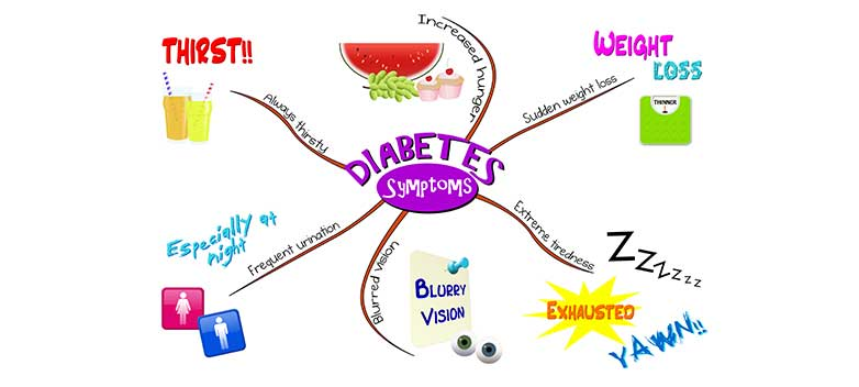 Diabetes_Signs_Symptoms_Chart