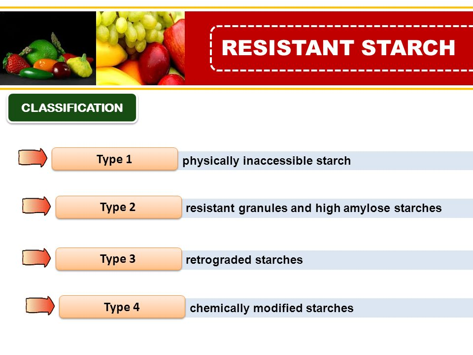 physically inaccessible starch. Type 2. resistant granules and high amylose starches. Type 3. retrograded starches. Type 4. chemically modified starches.