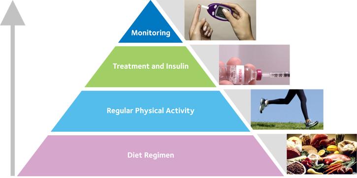 Type2-managing-diabetes