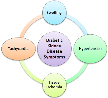 diabetic-kidney-disease-symptoms