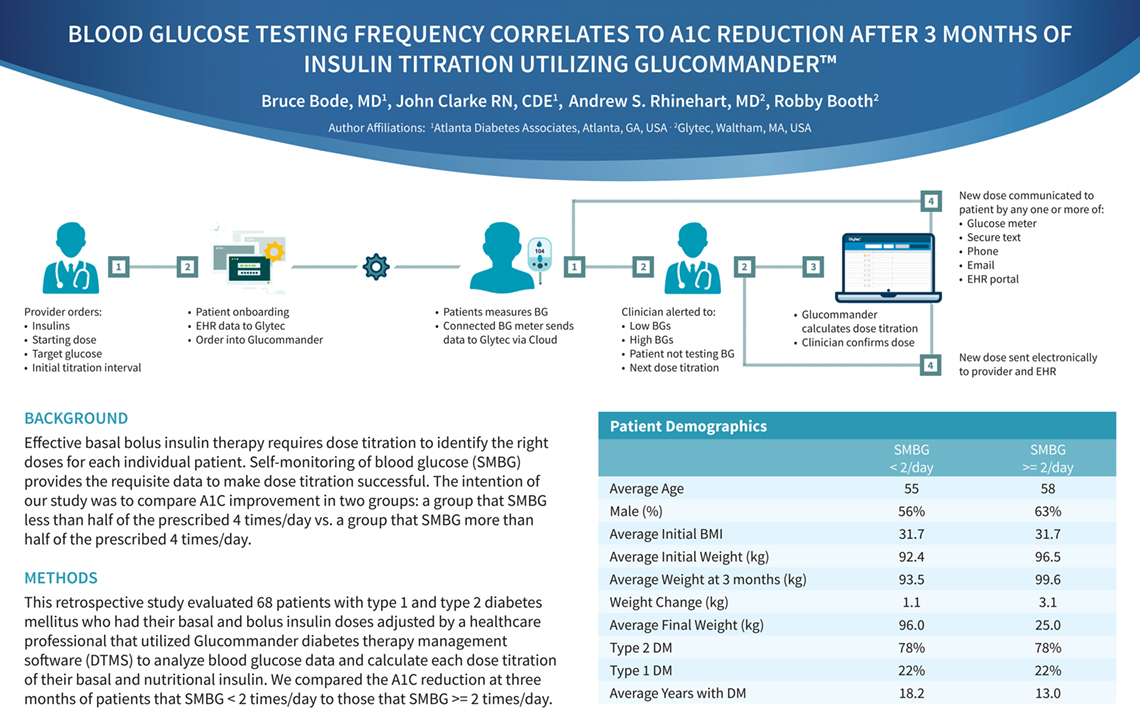 BLOOD GLUCOSE TESTING FREQUENCY CORRELATES TO A1C REDUCTION AFTE