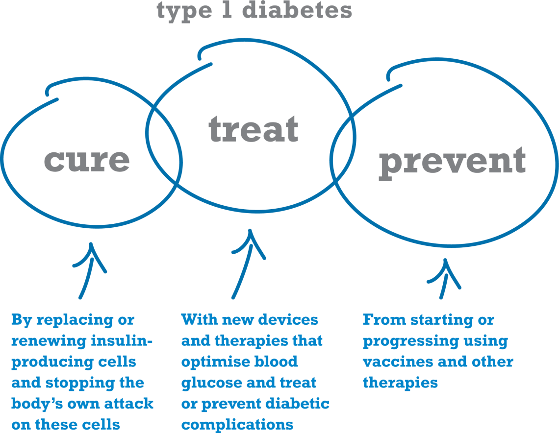 Diabetes-mellitus-type-1-1140x884