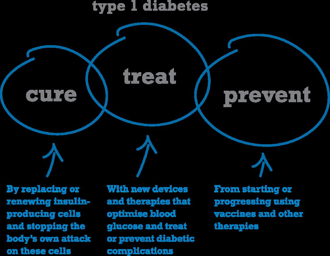 Diabetes mellitus, the causes of
