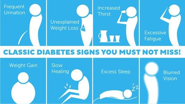 Diabetes-signs