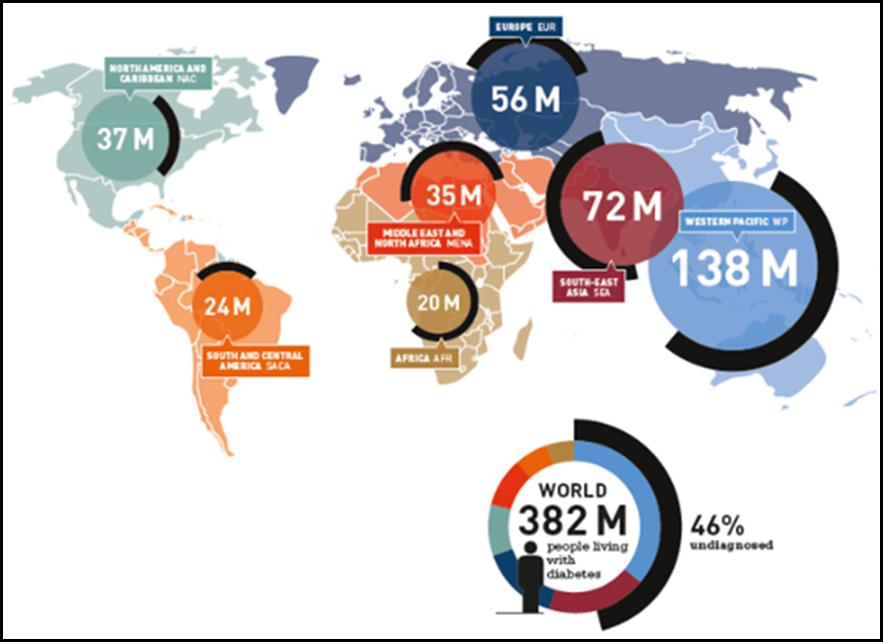 Global-Impact-of-Type-2-Diabetes